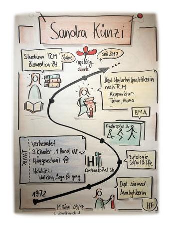 Ausbildungsweg Sandra Künzi