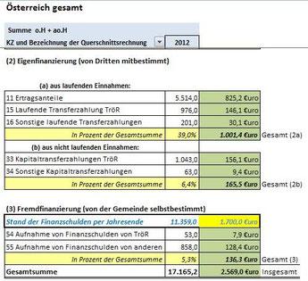 Pro-Kopf-Kennzahlen für die Mittelherkunft 2012