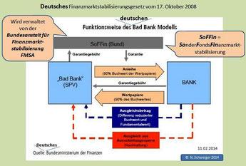 Deutsches Bad-Bank-Modell