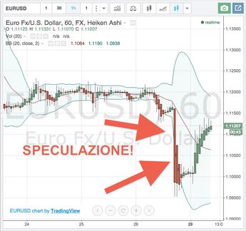 La speculazione euro contro dollaro durante la crisi greca