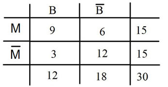Beispiel für Häufigkeiten in einer Vierfeldertafel