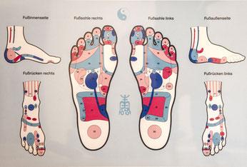 Praxis für TCM in Berlin - Fußreflexzonentherapie