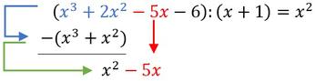 Dritter Schritt bei der Berechnung einer Polynomdivision