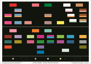 Sound-color chart (PronSci and Silent Way)