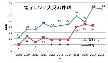 電子レンジ火災の発生件数(東京消防庁資料より作成)
