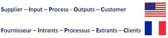 Exemple SIPOC et FIPEC sont des acronymes d'une méthode d'analyse haut niveau de processus.