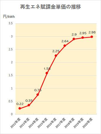 再生エネ賦課金単価の推移グラフ