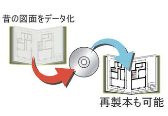昔の図面をデータ化、再製本も可能