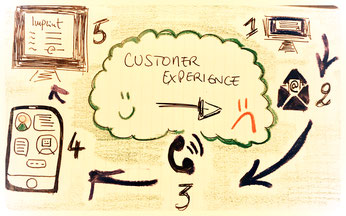 Customer experience difficult and gone wrong