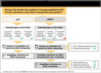 Evaluationsanforderung einer DiGA