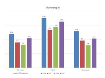 Zum Mauerseglertag in den vergangenen Jahren gemeldete Beobachtungen und Nistplätze. Ähnliche Daten wurden auch über Rauch- und Mehlschwalben in Leipzig gesammelt.