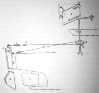 Système de régulateur d'allure conçu par Marin Marie pour l'Arielle :  la barre à roue est bloquée et seul le safran extérieur (R)  agit en fonction de l'aérien (A)