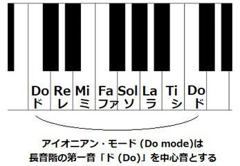 楽典 旋法 モード