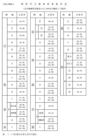 令和2年度栃木県立高校学力検査理科結果