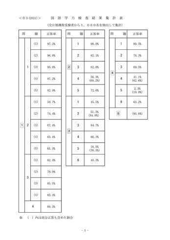 栃木県立高校入試学力検査国語結果集計表