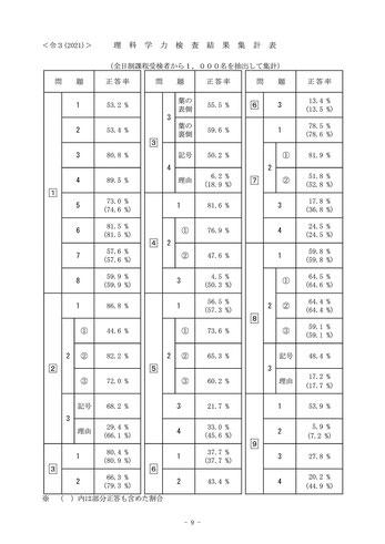栃木県立高校入試学力検査理科結果集計表