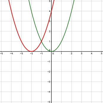 Graph zur Verschiebung einer Funktion um zwei nach links