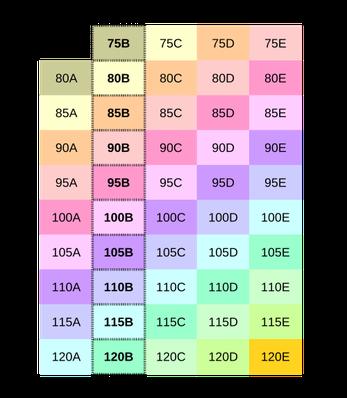 Les tailles de soutien-gorges de la même couleur ont la même taille d'armature, correspondant à la taille pour un bonnet B ( en gras et entouré sur le tableau )