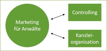 Bild_Zusammenhang zwischen Controlling_Organisation_Kanzleimarketing