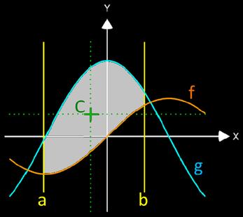 Flächenschwerpunkt zwischen Funktionen