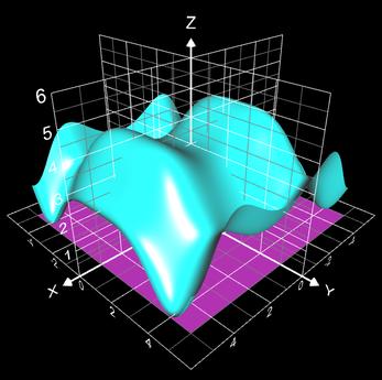Doppelintegral von sin(0.2x^2)+cos(0.2y^2)+2