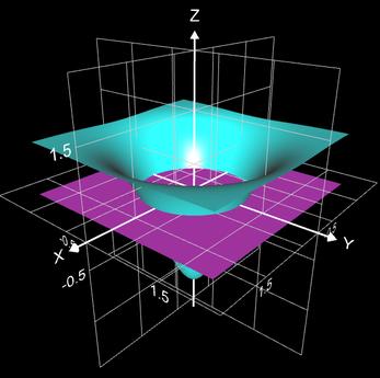 Doppelintegral von -3e^(-x^2-y^2)+1