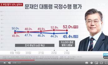 2年半前の大統領就任時80%の支持率が50%を切る