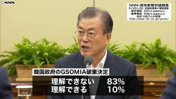 GSOMIAの破棄決定に日本国民の83%が賛同していません