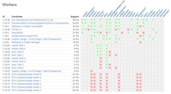 Cryptofresh - BitShares Wahlübersicht