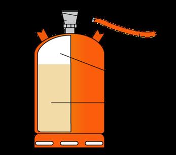 Bombona de gas licuado del petróleo (GLP)