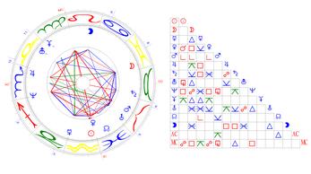 Horoskop, 12.09.1848, 11.12 Uhr, Bern