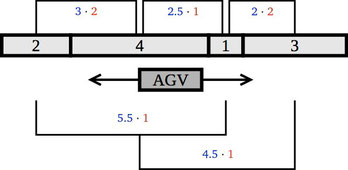 Here we display the optimal layout for the Single-Row Facility Layout Problem with corresponding total cost of 22.5.