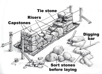 This diagram  explains the terminology (Tie stones hold the whole thing together, very important!