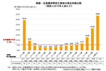 単路正面衝突事故の年齢別発生件数