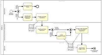 Un diagramme de flux représente le séquencement des taches et activités dans une organisation du travail, ainsi que la répartition des rôles entre les différents expertises.