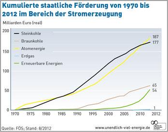 staatliche Förderung von 1970 bis 2012 im Bereich der Stromerzeugung