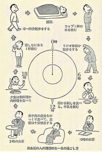 高血圧の人の理想的な一日の過ごし方