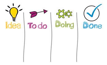 Bild einer Liste mit vier Spalten mit Text Idea To do Doing Done