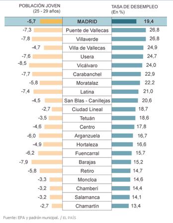 Tabla publicada por El País