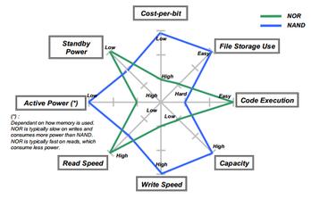 Comparaison de types de mémoire flash dans clés usb et carte mémoire