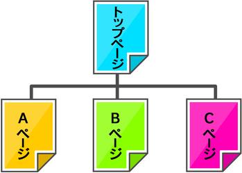 サイトマップの作成