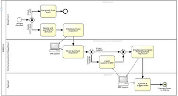 Les logigrammes de processus indiquent le séquencement des taches dans une organisation du travail, ainsi que la répartition des rôles. Le logiciel Signavio permet de les modéliser.