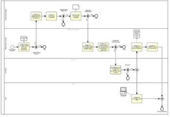 Exemple de logigramme processus flugramme avec 4 rôles pour indiquer les lieux d'action des taches dans le processus.