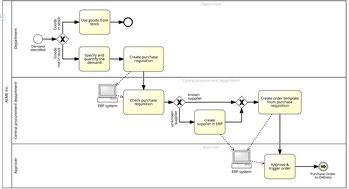 Le logigramme et flugramme processus précisent le séquencement des taches dans une organisation du travail, ainsi que la répartition des rôles.
