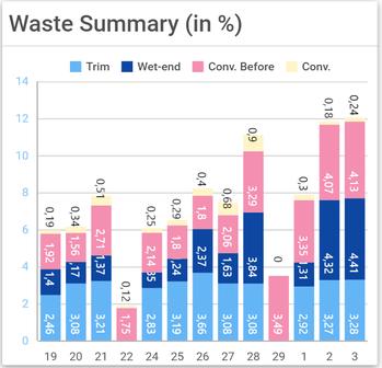 dr.corr Waste Analysis