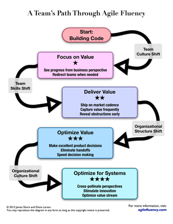 Agile Fluency im Überblick
