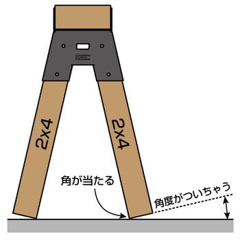 床接地面に角度が付いてしまう