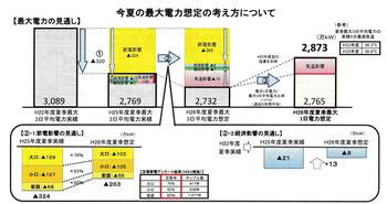 関西電力今夏最大電力想定の考え方