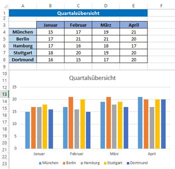 Excel-Diagramm