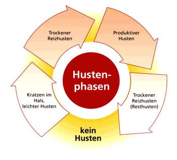 Bild: http://www.megedi.com/husten-105
